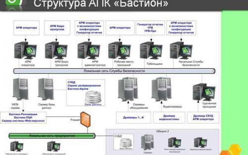 Структура АПК «Бастион»